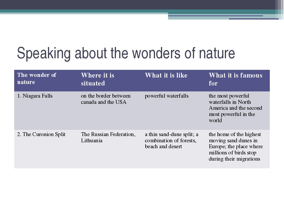 Speaking about the wonders of nature Thewonder of nature Where it is situated...