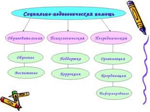 Социально-педагогическая помощь Образовательная Психологическая Посредническа