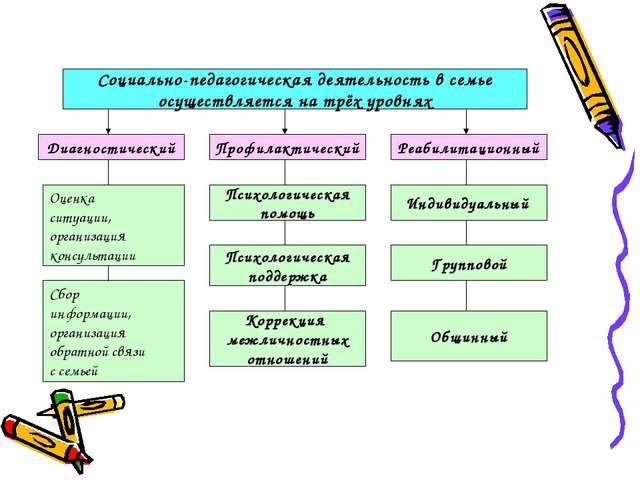 Социально-педагогическая деятельность в семье осуществляется на трёх уровнях...