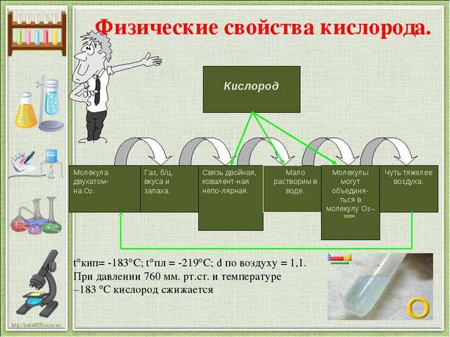 Физические свойства кислорода. tкип= -183С; tпл = -219C; d по воздуху = 1...