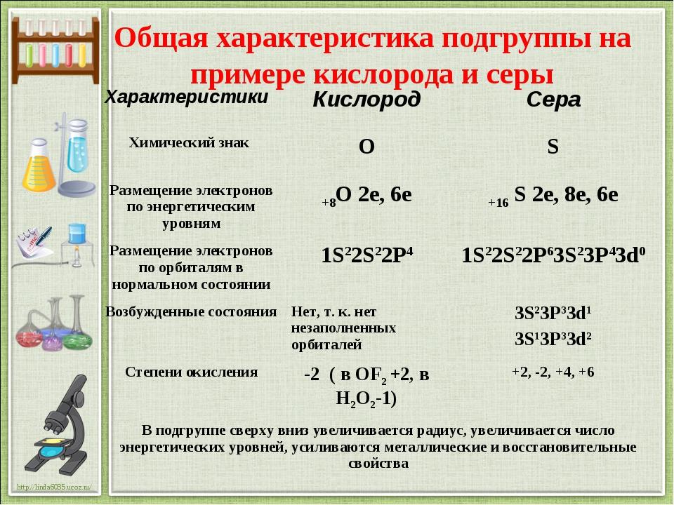 Общая характеристика подгруппы на примере кислорода и серы ХарактеристикиКис...