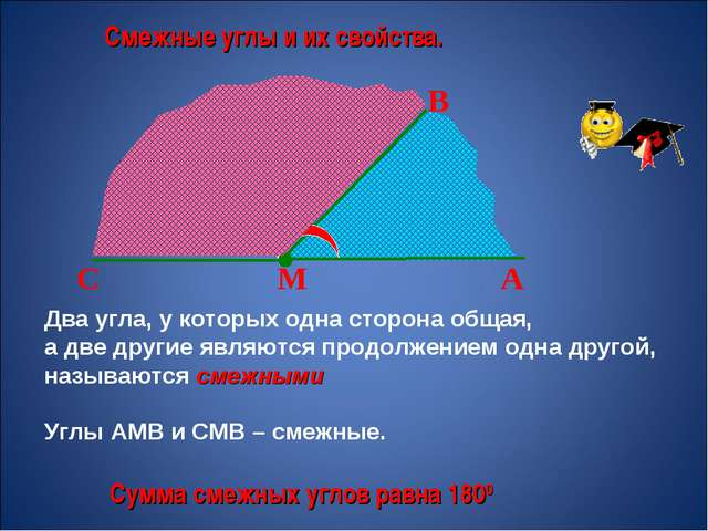 Смежные углы и их свойства. М А В С Два угла, у которых одна сторона общая, а...