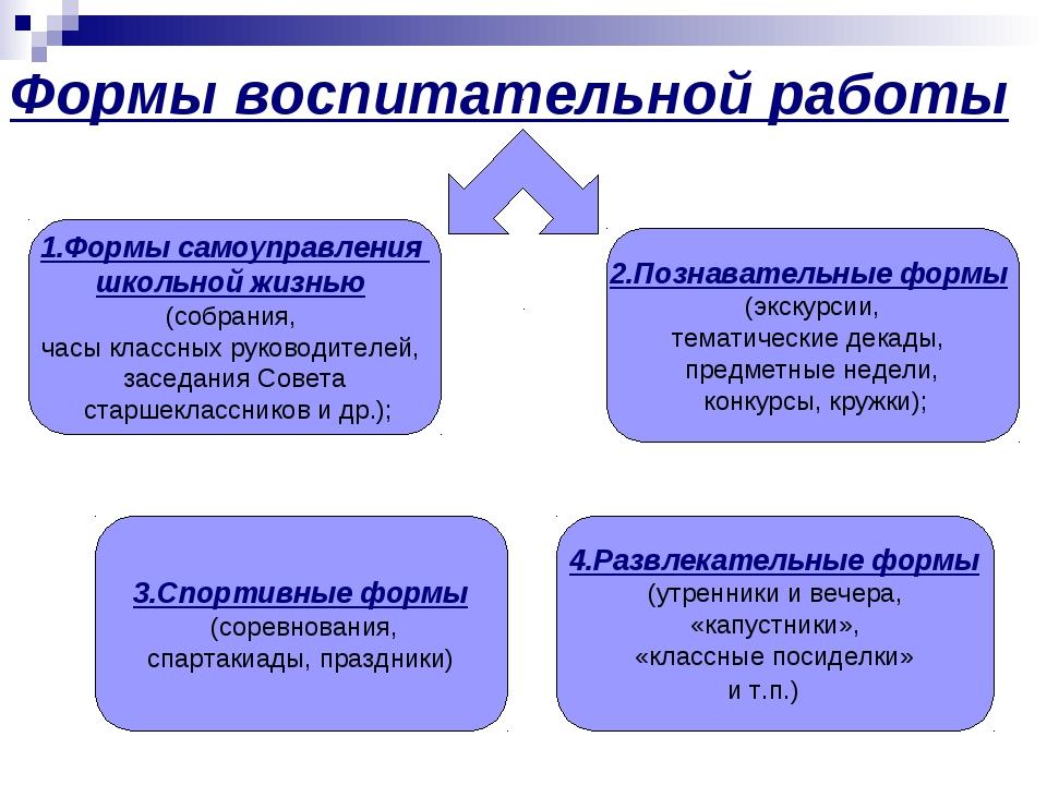 Формы воспитательной работы 1.Формы самоуправления школьной жизнью (собрания,...