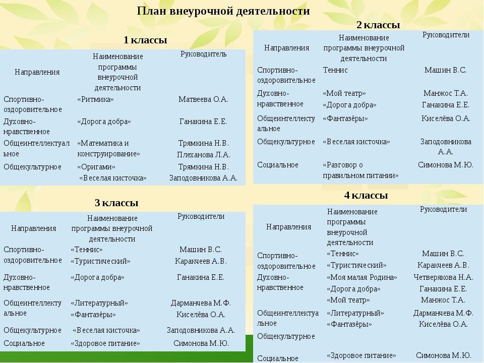 1 классы 2 классы 3 классы 4 классы План внеурочной деятельности Направления...