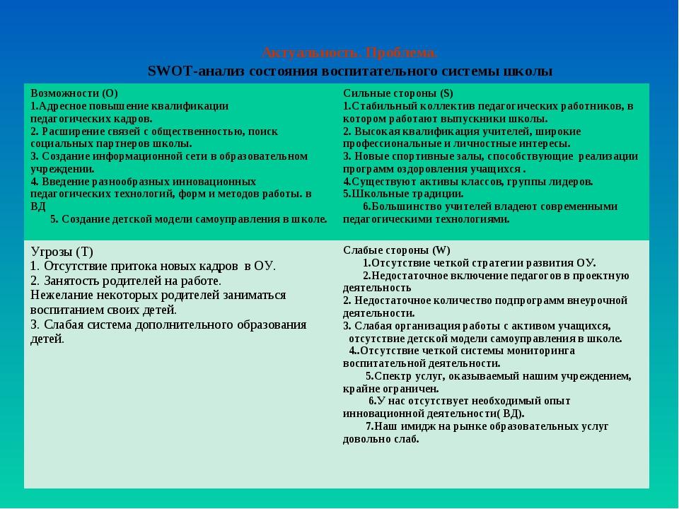 Актуальность. Проблема. SWOT-анализ состояния воспитательного системы школы В...