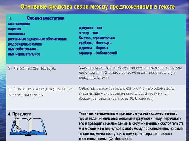 Основные средства связи между предложениями в тексте    1.Слова-заместите...