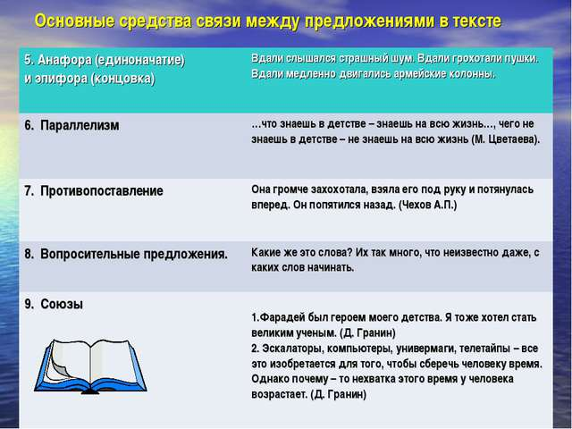 Основные средства связи между предложениями в тексте 5. Анафора (единоначатие...