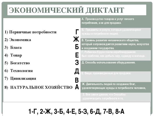 ЭКОНОМИЧЕСКИЙ ДИКТАНТ 1) Первичные потребности 2) Экономика 3) Блага 4) Тов...