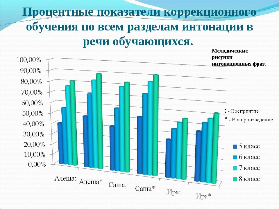 Процентные показатели коррекционного обучения по всем разделам интонации в ре...