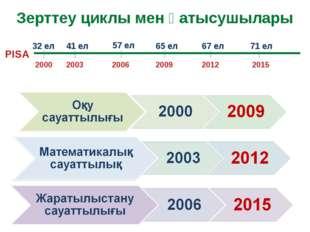 Зерттеу циклы мен қатысушылары 2000 2003 2006 2009 2012 2015 32 ел 41 ел 57 е