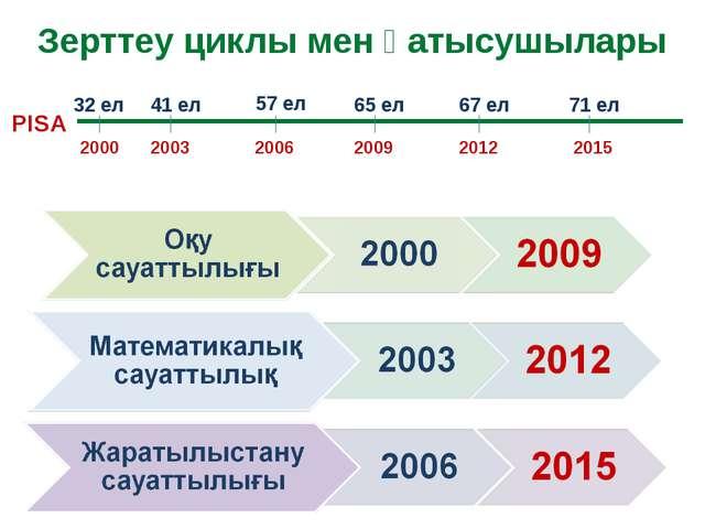 Зерттеу циклы мен қатысушылары 2000 2003 2006 2009 2012 2015 32 ел 41 ел 57 е...