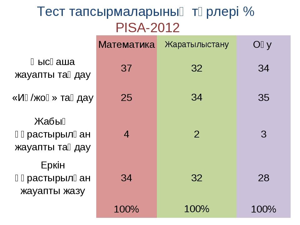 Тест тапсырмаларының түрлері % PISA-2012 Математика ЖаратылыстануОқу Қысқа...