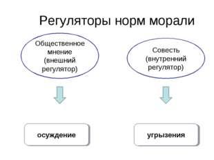 Регуляторы норм морали Общественное мнение (внешний регулятор) Совесть (внутр