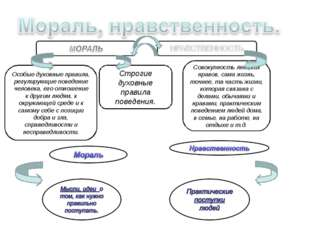 Особые духовные правила, регулирующие поведение человека, его отношение к дру