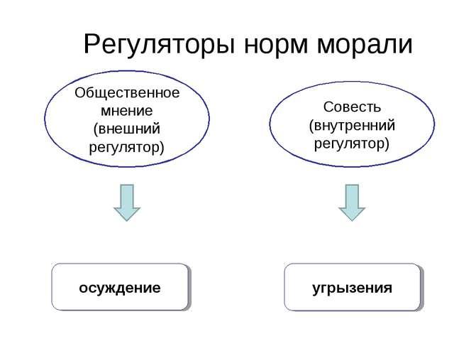 Регуляторы норм морали Общественное мнение (внешний регулятор) Совесть (внутр...