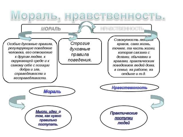 Особые духовные правила, регулирующие поведение человека, его отношение к дру...
