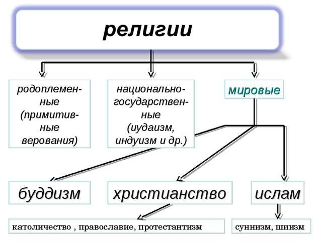 родоплемен-ные (примитив-ные верования) национально- государствен-ные (иудаиз...