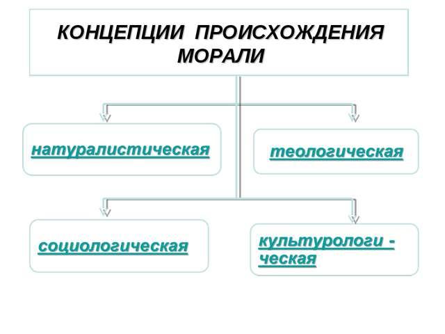 КОНЦЕПЦИИ ПРОИСХОЖДЕНИЯ МОРАЛИ