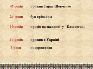 47 років прожив Тарас Шевченко 24 роки був кріпаком 10 років провів на зас