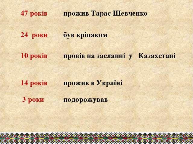 47 років прожив Тарас Шевченко 24 роки був кріпаком 10 років провів на зас...