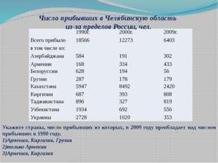 Число прибывших в Челябинскую область из-за пределов России, чел. Укажите стр
