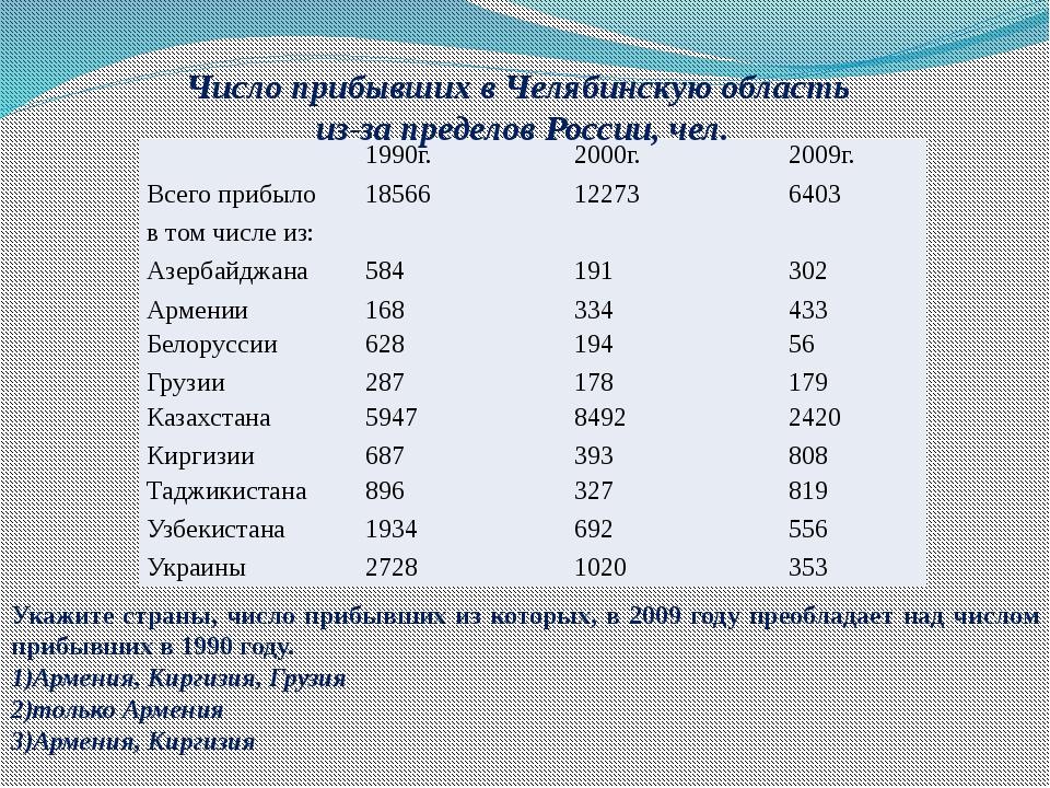 Число прибывших в Челябинскую область из-за пределов России, чел. Укажите стр...