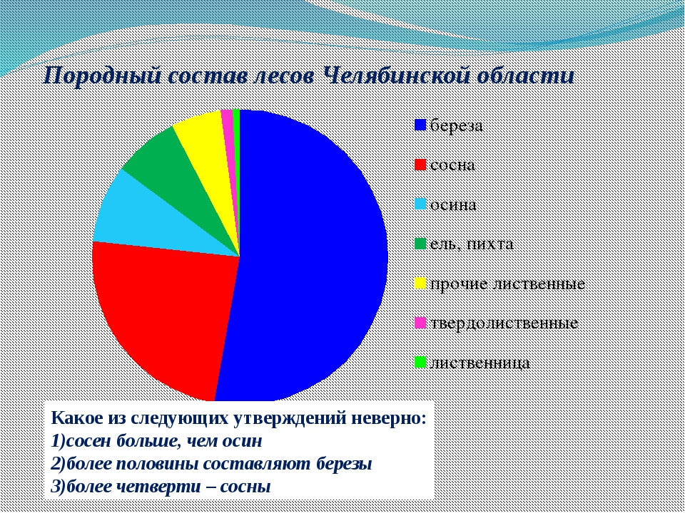 Породный состав лесов Челябинской области Какое из следующих утверждений неве...
