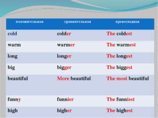 положительная сравнительная превосходная cold colder Thecoldest warm warmer T