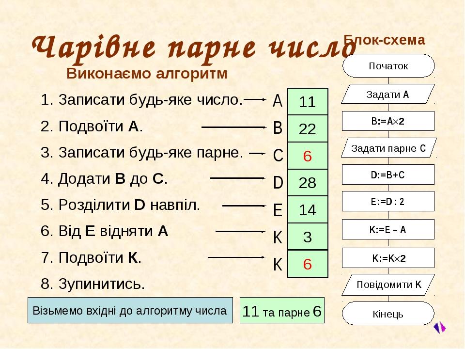 Виконаємо алгоритм 1. Записати будь-яке число. 2. Подвоїти А. 3. Записати буд...
