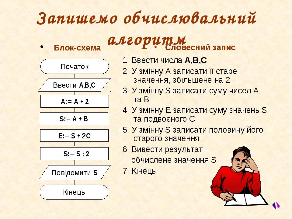 Запишемо обчислювальний алгоритм Блок-схема Словесний запис 1. Ввести числа A...