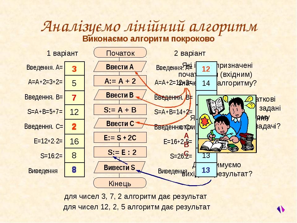 2 3 7 Де отримуємо вихідний результат? Які початкові значення отримають змінн...