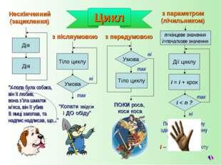 Цикл Повторення циклу здійснюється лічену кількість разів і – параметр циклу