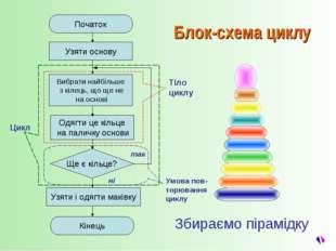 Збираємо пірамідку так ні Початок Кінець Узяти і одягти маківку Цикл Тіло цик
