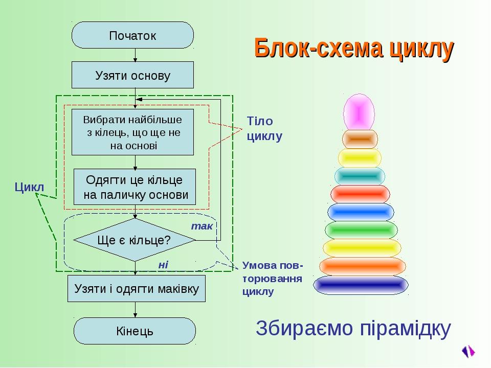 Збираємо пірамідку так ні Початок Кінець Узяти і одягти маківку Цикл Тіло цик...