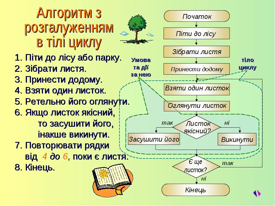Алгоритм з розгалуженням в тілі циклу 1. Піти до лісу або парку. 2. Зібрати л...