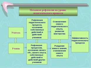 Рефлексия педагогического процесса, осознание собственных действий и действий