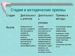 Стадии и методические приемы СтадияДеятельность учителяДеятельность ученика