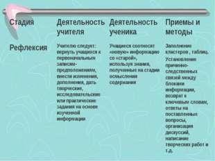 СтадияДеятельность учителяДеятельность ученикаПриемы и методы РефлексияУч