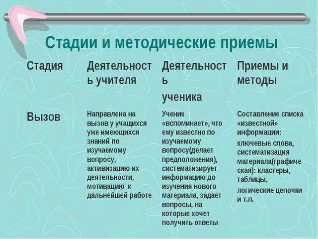Стадии и методические приемы СтадияДеятельность учителяДеятельность ученика...