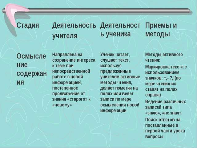 СтадияДеятельность учителяДеятельность ученикаПриемы и методы Осмысление с...