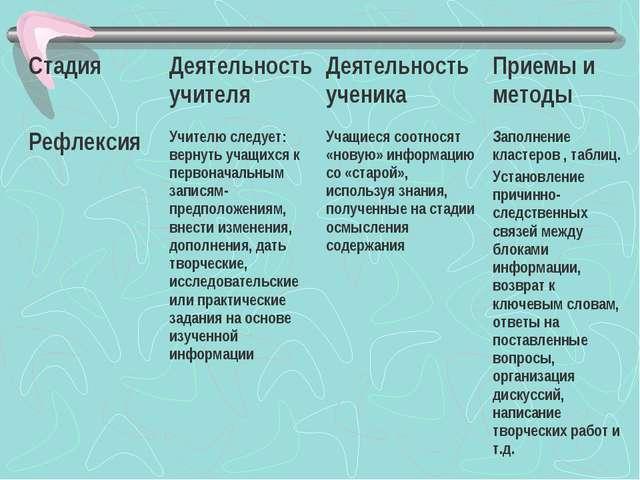 СтадияДеятельность учителяДеятельность ученикаПриемы и методы РефлексияУч...