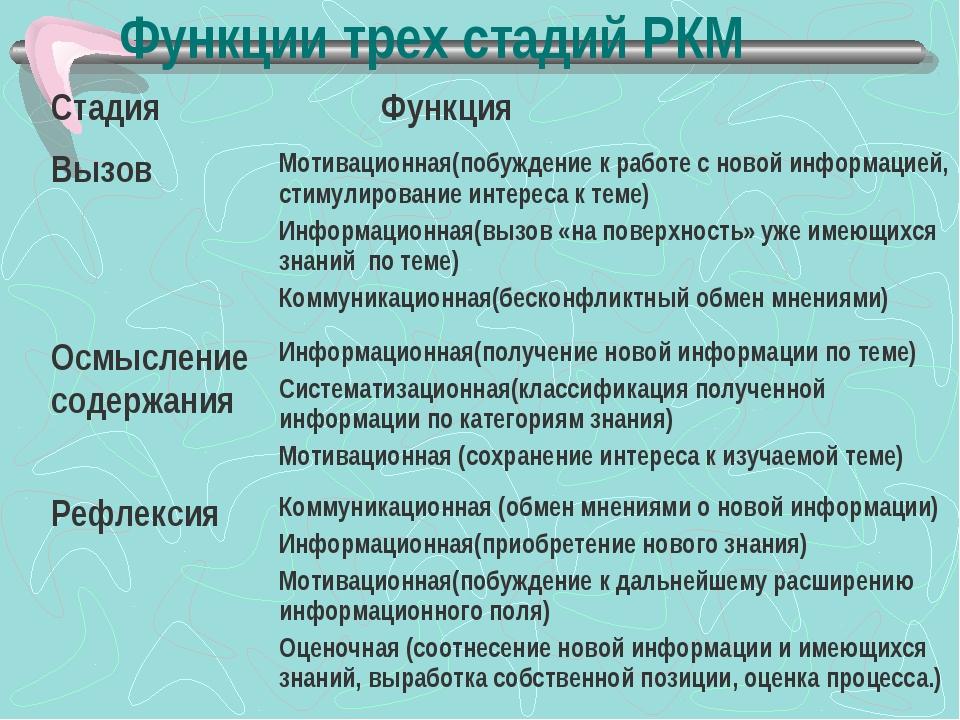 Функции трех стадий РКМ Стадия  Функция ВызовМотивационная(побуждение к раб...