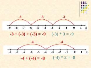 -3 -3 -3 -3 + (-3) + (-3) = -9 (-3) * 3 = -9 -4 -4 -4 + (-4) = -8 (-4) * 2 =