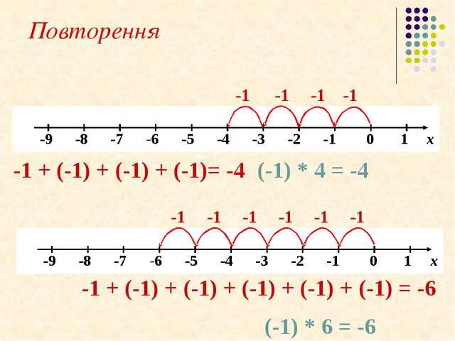 Повторення -1 -1 -1 -1 + (-1) + (-1) + (-1)= -4 (-1) * 4 = -4 -1 -1 -1 + (-1)...