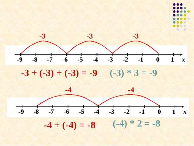 -3 -3 -3 -3 + (-3) + (-3) = -9 (-3) * 3 = -9 -4 -4 -4 + (-4) = -8 (-4) * 2 =...