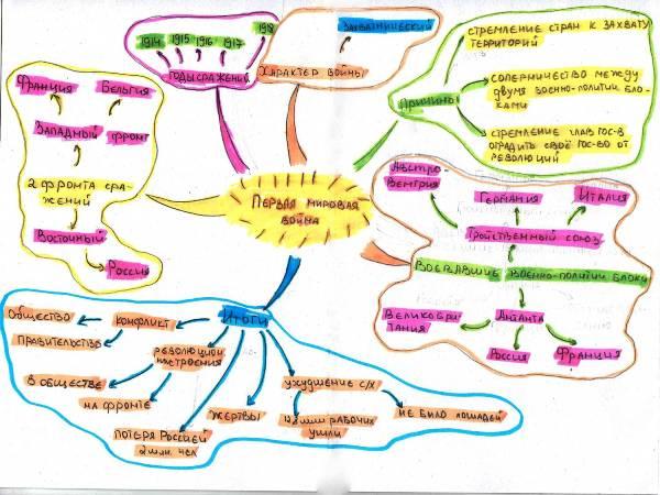 Как сделать интеллектуальные карты