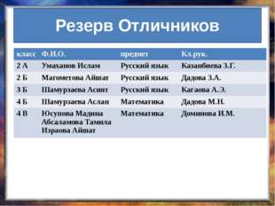 Резерв Отличников класс Ф.И.О. предмет Кл.рук. 2 А УмахановИслам Русский язык