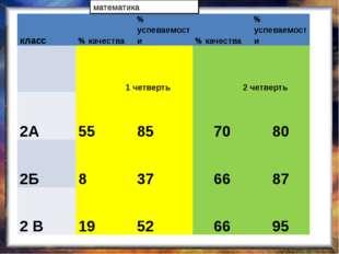 математика класс % качества % успеваемости % качества % успеваемости 1 четве
