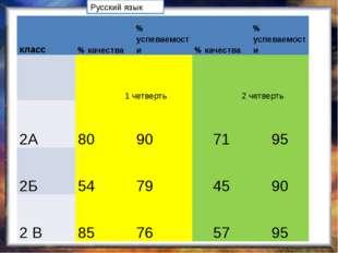 Русский язык класс % качества % успеваемости % качества % успеваемости 1 чет