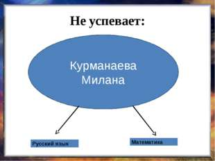 Не успевает: Курманаева Милана Русский язык Математика